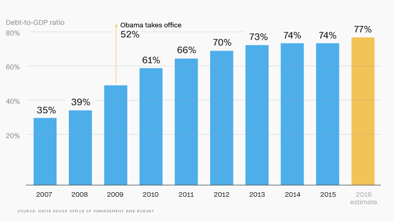 Obama annual budget deficits as a percentage of GDP