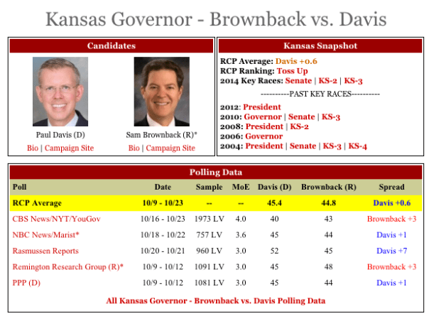 Kansas_Governor_Davis_Brownback_Polls