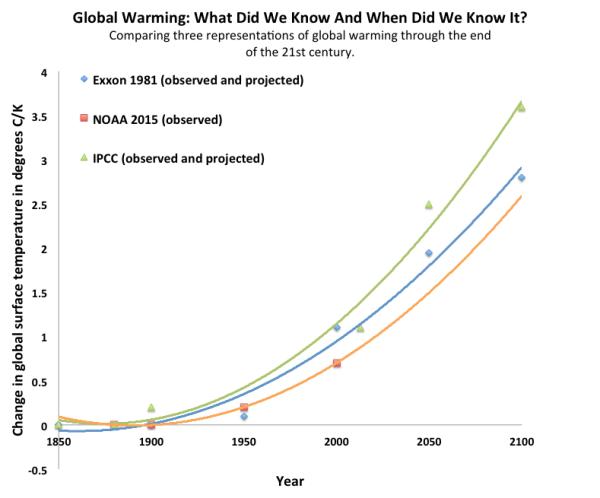 Comparing_Exxon_IPCC_NOAA