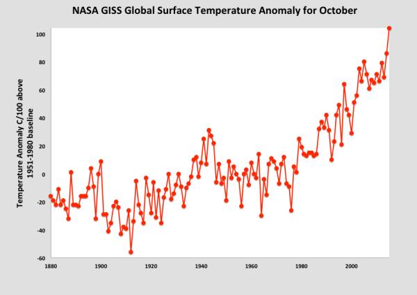 NASA_GISS_OCTOBER_2015