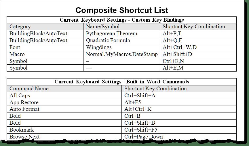 List All Keyboard Shortcuts
