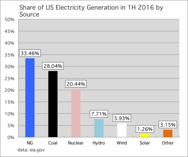Share of US Electricity Generation in 1H 2016 by Source