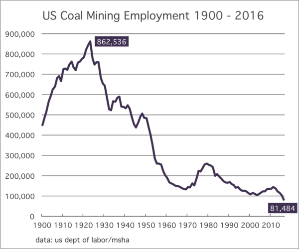 Coal Jobs and the Power of a False Premise