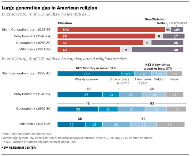 repartition des americains croyants et non croyants en fonction de leur origine ethnique niveau education geographique generation politique 2