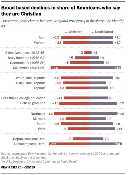 Répartition du fait religieux chez les Américains en fonctions de critères ethniques, politiques, générationnels et géographiques