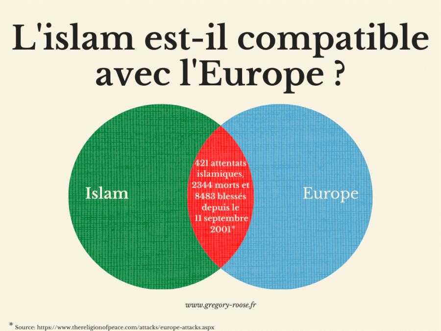 islam-compatible-europe-incompatible-islamisation-attentats-statistiques-morts-blesses-graphique-visuel