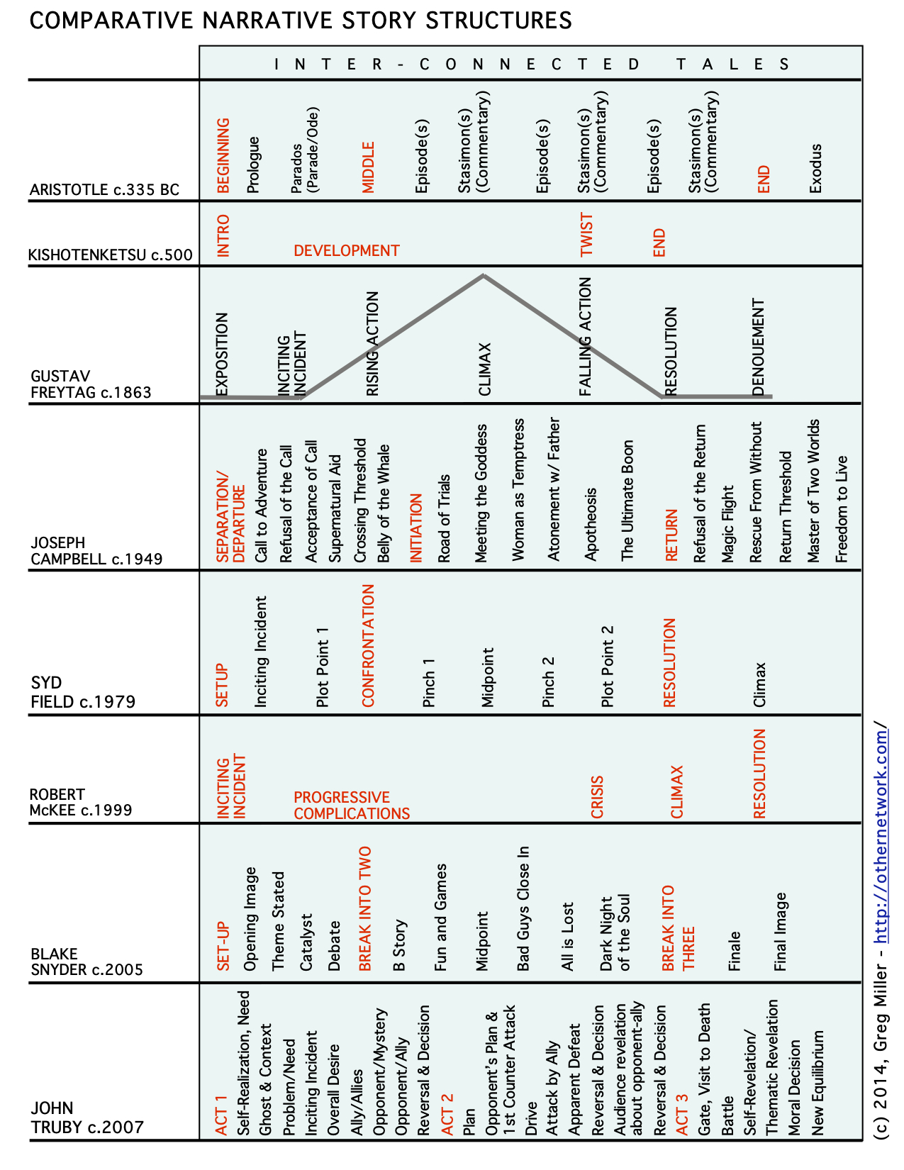 Comparative Narrative Story Structures Charted