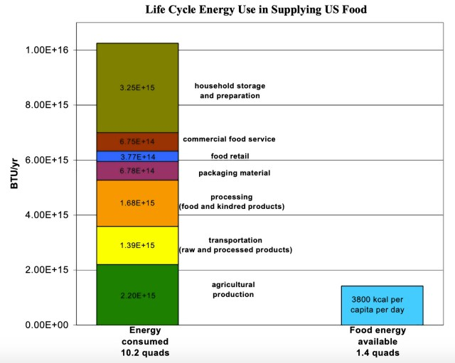 Chart showing that ~10 units of energy are used to create a ~1 unit of human food energy.