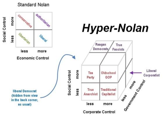 The Hyper-Nolan political chart