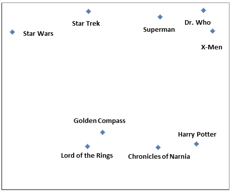 PCA Science Fiction and Fantasy Universes