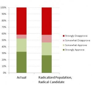 Actual Data Comparison