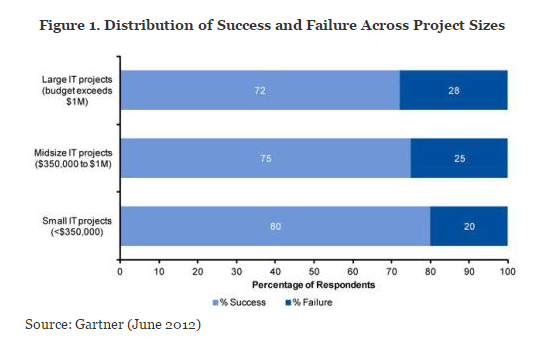 Typical IT Project Failure Rate