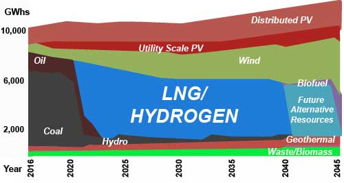 "NextEra's plan was for LNG to dominate Oahu's energy economy for the next 25 years, followed by instantaneous replacement by 'future altnerative resources.'. Source: 'Power Supply Improvement Plans Update Report,"" April 2016, Hawaiian Electric"