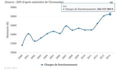 Grenoble est devenue la première ville de France ( 100 à 200 000 habitants) pour les charges de fonctionnement ....