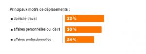 56 % des utilisateurs prennent leur voiture pour travailler . Ils sont stigmatisés.