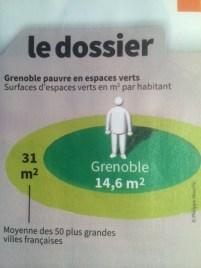 Grenoble a regressé en 20 ans