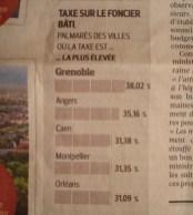 Grenoble: première ville de France de sa catégorie aussi pour l'impôt foncier !