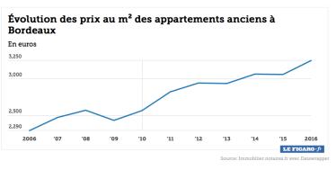 L'évolution des prix à Bordeaux, ville attractive
