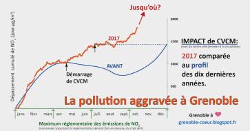 Fermeture de Grenoble : depuis 6 mois la pollution a constamment monté. Du jamais vu.