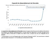 La capacité de désendettement de Grenoble fait un bond en arrière dés l'arrivée d'Eric Piolle