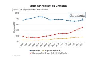 Grenoble avait une dette par habitant très supérieure à la moyenne des grandes villes:en2015 Eric Piolle l'augmente encore