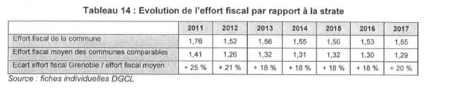 L'écart avec la moyenne des villes pour l'effort fiscal ( les impôts) s'accroit nouveau avec Eric Piolle