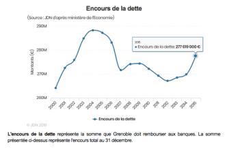 un encours de la dette qui s'envole à nouveau avec E.PIolle comme dans les années 2000 quand les élus Verts/Ades géraient avec M.Destot