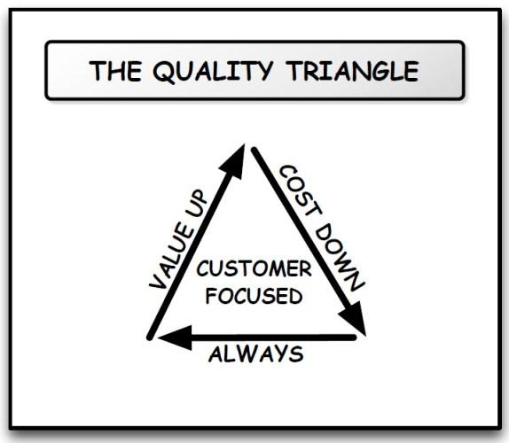 Writing a novel as a quality based venture