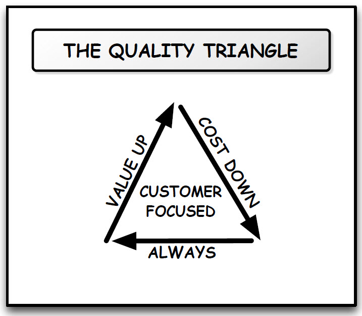 Quality triangle by Lee Styger