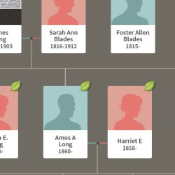Today's activity: Finding Aphenous Long #Genealogy #Ancestry