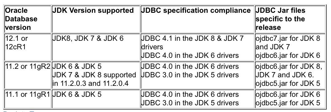 How To Find Jdbc Driver Version In Oracle Database How to