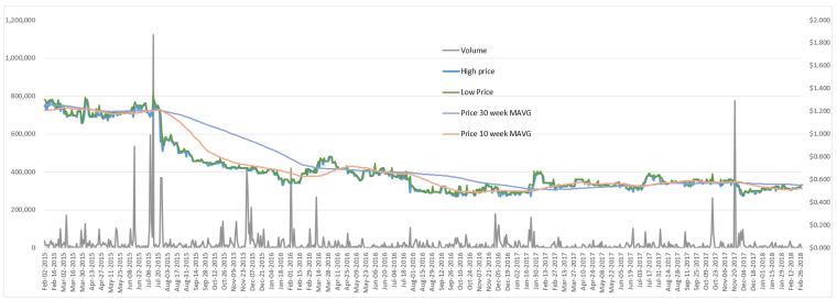 TLA chart Feb 2018