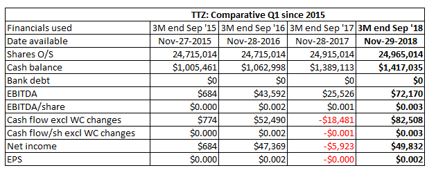 TTZ comparative Q1 since 2015.PNG