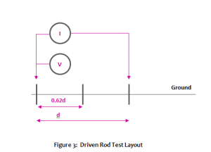 Soil Resistivity Testing Methods Driven Rod