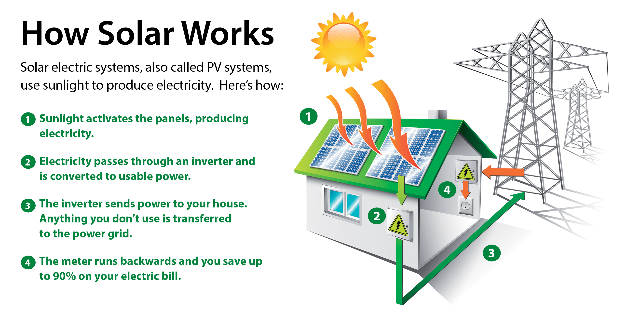 Frequently Asked Questions About Going Solar With GRID