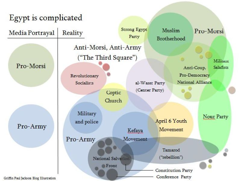 Egypt, Political Diagram