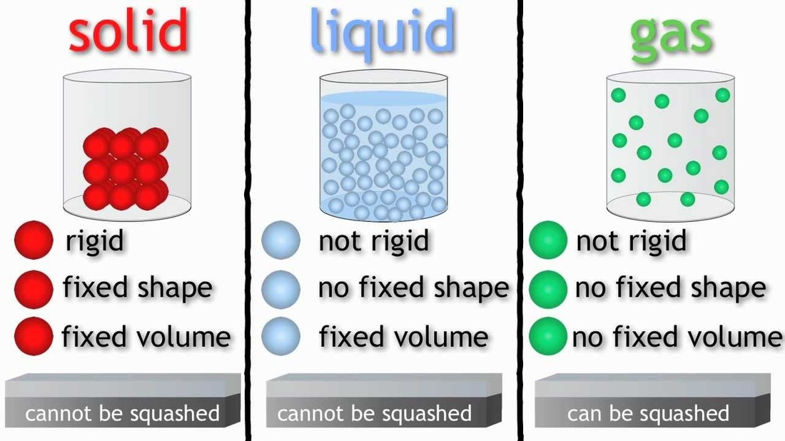 Resultado de imagen de properties of matter