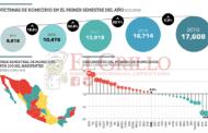 La violencia va a la baja en Yucatán, afirma el INEGI