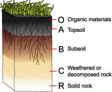 Soil Layer Diagram