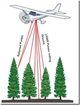 How LIDAR works?