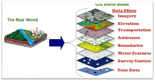 What is GIS- GIS Model