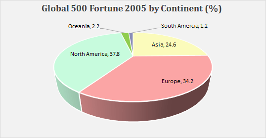 Excel fortune 500 list