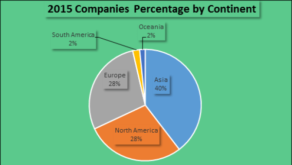 2015 companies percentage by continent