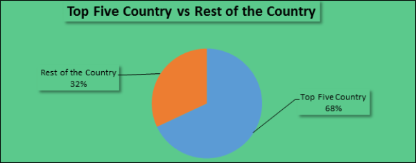 top five country vs rest of the country