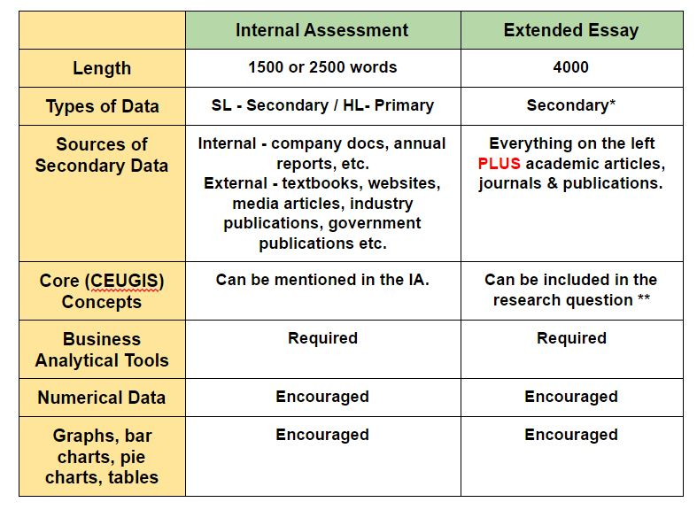 Internal Assessment Verses Extended Essay.