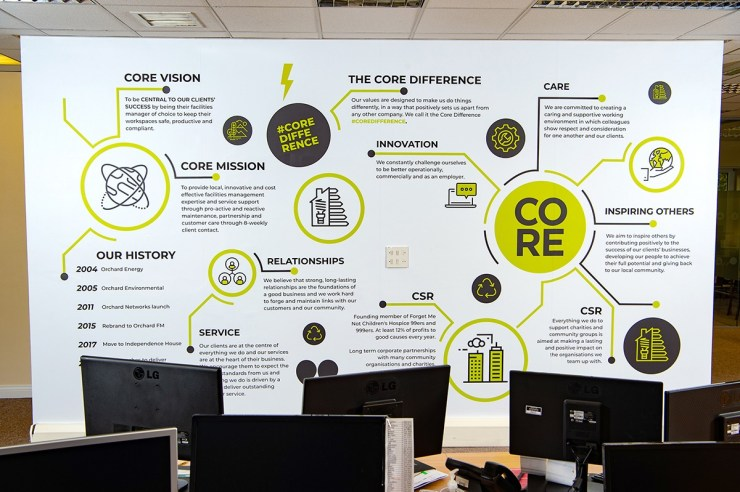 Branded Office Artwork for Core Facility Services