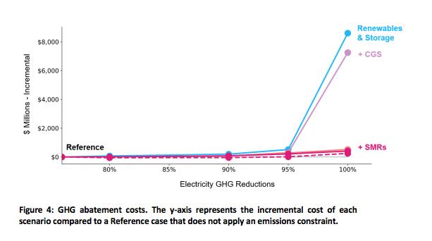 E3 graph showing that