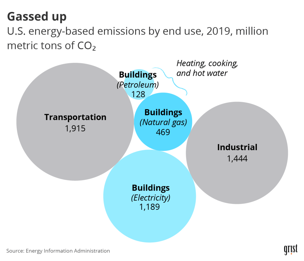 A bubble chart showing U.S. energy-based emissions by end use for 2019 in million metric tons of CO2. Burning natural gas in buildings accounted for 469 million metric tons of CO2 that year.
