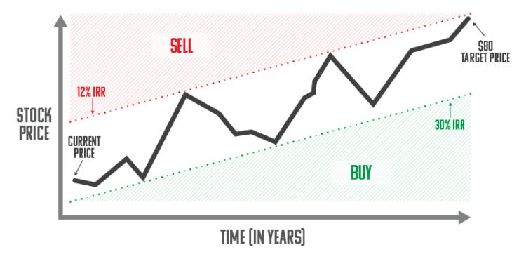 Slack Stock Price Target : Slack targets Microsoft for ...