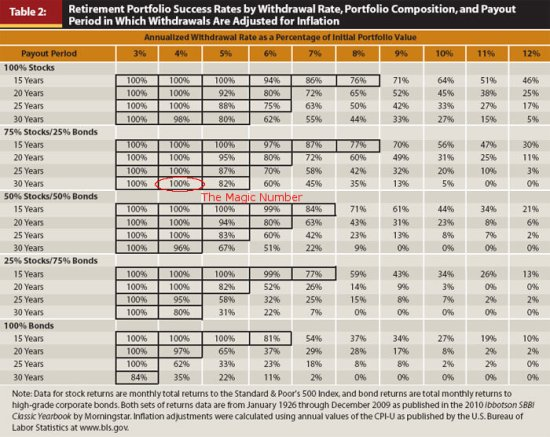 Rates of portfolio failure given withdrawal rates, time horizons, and portfolio composition